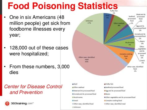 an overview of food poisoning foodborne illnesses and