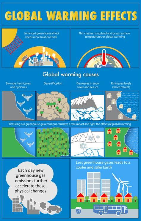 the greatness effect creating the shift that will lead to your greatest self books infographic the effects of global warming what s your