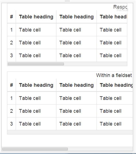 Bootstrap Responsive Table by Bootstrap Table Styles Responsive