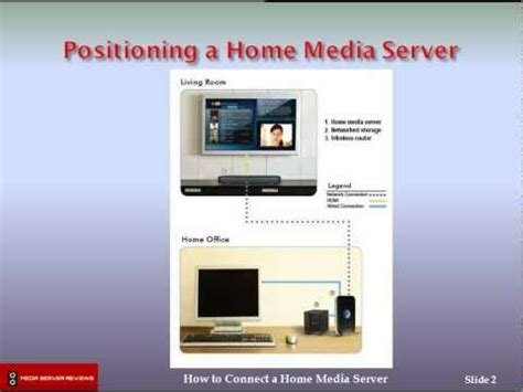 how to connect a home media server