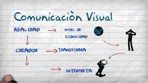 geswebs impacto en la comunicacin visual la semi 243 tica y la comunicaci 243 n visual youtube