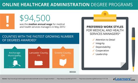 Mba Colleges For Hospital Administration by Earn A Healthcare Administration Degree