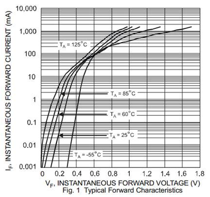 diode ultra low forward voltage drop diode ultra low forward voltage drop 28 images 11df4 datasheet low forward voltage drop