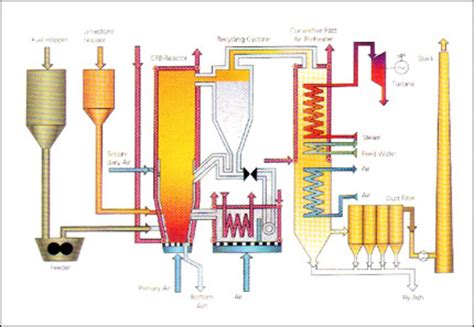 Fluidized Bed Combustion by Types Of Boilers An Essential And Comprehensive Guide For
