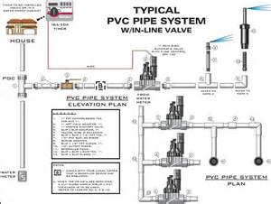 home irrigation systems pin sprinkler system layout on
