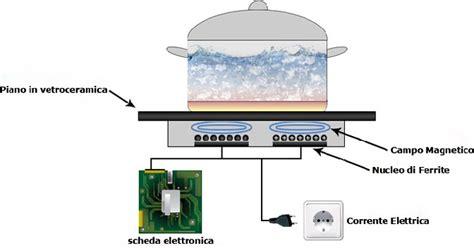 cucina a induzione magnetica migliori piani cottura a induzione classifica e