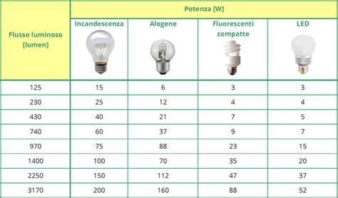lade a fluorescenza tabella di comparazione lade fluorescenti led e