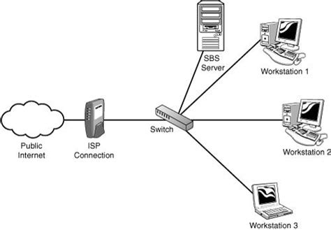 network layout and hardware configuration planning the network microsoft small business server