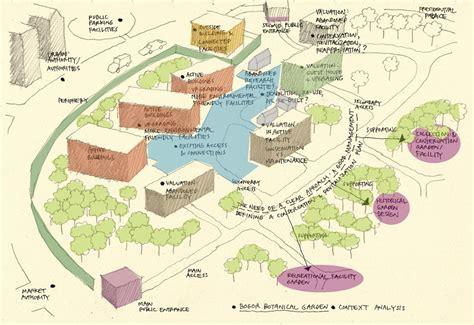 The Garden Analysis by Workshop Bogor Botanical Garden International Workshop 2010