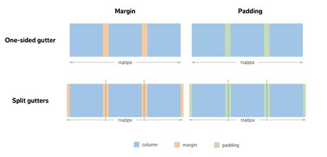 changing margins columns and gutter widths in an indesign how to build a responsive grid system zell liew