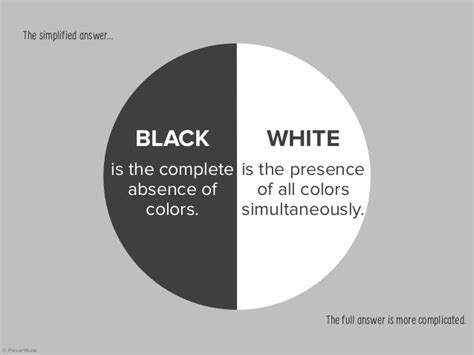 are white and black colors the basics of the color wheel for presentation design