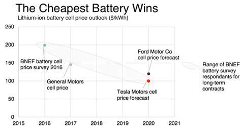 Tesla Battery Manufacturer Gigafactory Battery Cell Production Begins Nextbigfuture