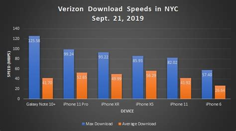 exclusive  lte performance iphone  pro ties iphone xs news opinion pcmagcom