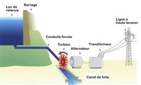 diagramme de fonctionnement d une centrale hydroélectrique tpe on emaze