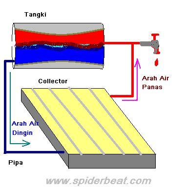 Pemanas Air Tenaga Ac pemanas air tenaga surya