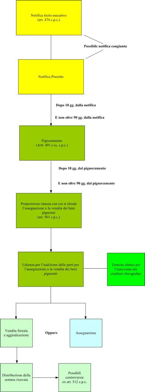esecuzione mobiliare procedura il processo esecutivo