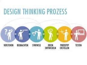 Design thinking aynise benne