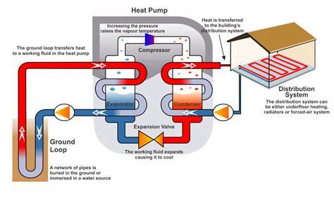 geothermal heat system diagram geothermal heat pumps tidewater mechanical