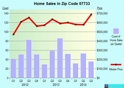 07733 zip code new jersey profile homes apartments