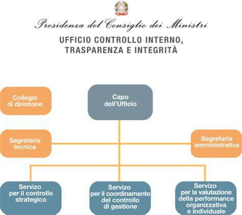 sistema controllo interno governo italiano amministrazione trasparente ufficio
