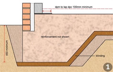 foundations explained homebuilding renovating
