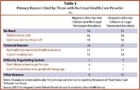 emergency room cost no insurance hispanics health insurance and health care access pew