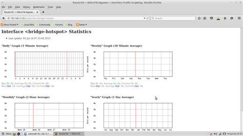 monitoring mikrotik secara real time  graphing