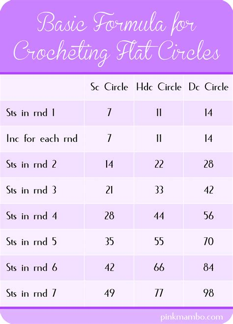 pattern making formula how to crochet circles part 1 pink mambo