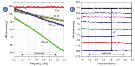 silicon nitride photonic integrated circuits osa silicon nitride microwave photonic circuits