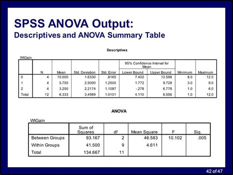 Anova Summary Table Department Of Cognitive Science Ppt Online Download