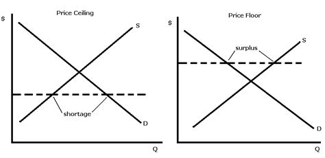 Price Floor And Price Ceiling by Lecture 9 Notes