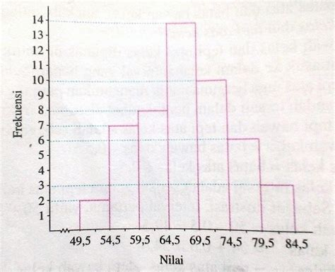 membuat tabel distribusi frekuensi dari histogram begini cara membuat diagram histogram dan poligon