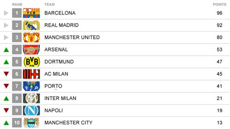 worlds best football team cnn s top 10 world club football poll cnn com