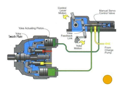 hydrostatic transmission hydrostatic transmission