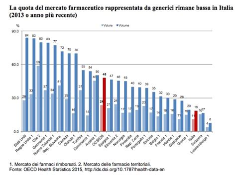 d italia privata o pubblica le nuove classifiche sanitarie dell ocse italia al 4