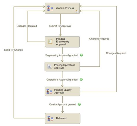 standard workflow setting up parallel approval transitions in enterprisepdm