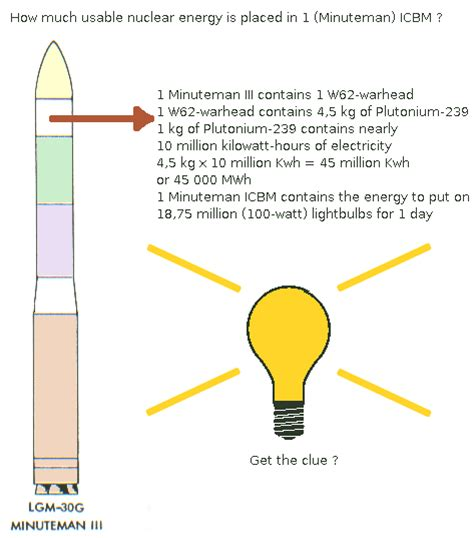 What Is A Type A Light Bulb File Usable Nuclear Energy In Icbm Png Wikimedia Commons