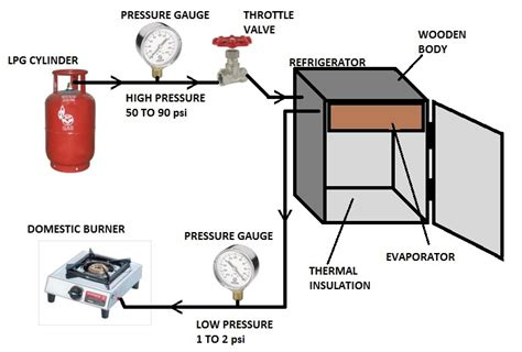 What Gas Is Used In Car Air Conditioning by Zero Cost Refrigeration And Air Conditioning Using Lpg