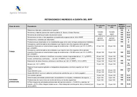 retenciones e ingresos a cuenta del irpf retenciones e ingresos a cuenta del irpf