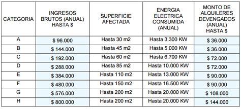 cooperativas argentina trabaja mayo 2016 aumento a cuanto aumento el monotributo en mayo 2016 monotributo