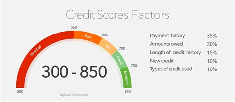 Credit Duration Formula What S A Credit Score Really Worth