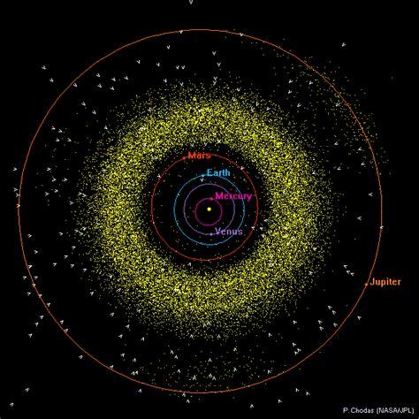 sistema solare interno coa