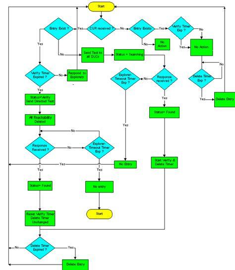 sdlc flowchart sdlc process flow diagram wiring diagram with description