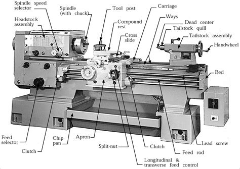 Machine Layout Meaning | what is a lathe