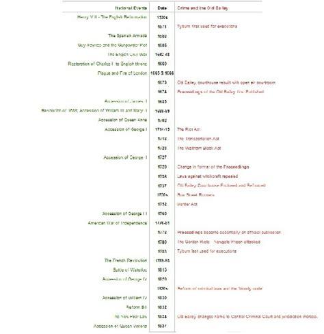 Design Your Home Online schools timeline central criminal court