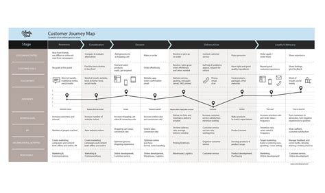 Why And How To Create A Customer Journey Map Download Free Template Customer Journey Template
