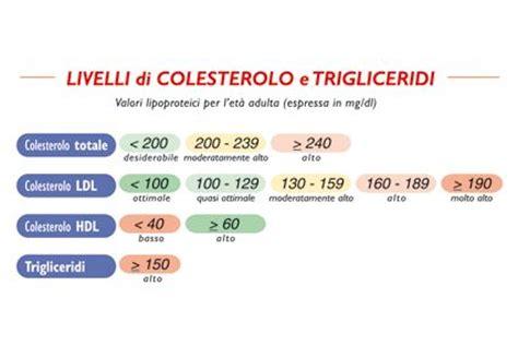 tabella colesterolo negli alimenti podistica torino