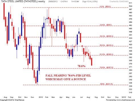 candlestick pattern of tata steel stock market chart analysis tata steel chart analysis