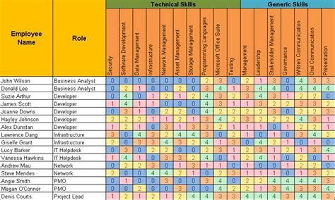 skills matrix template skills matrix template free project management templates