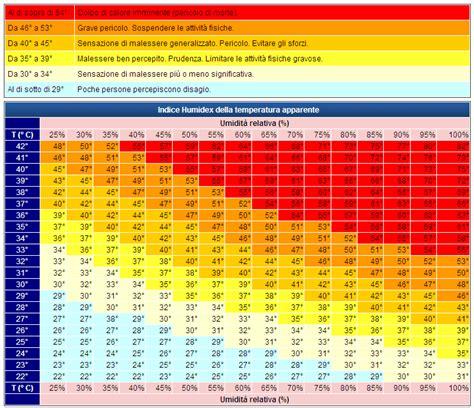 calore testo lavoro d estate in condizioni di temperatura elevata